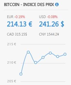valeur du bitcoin actuellement