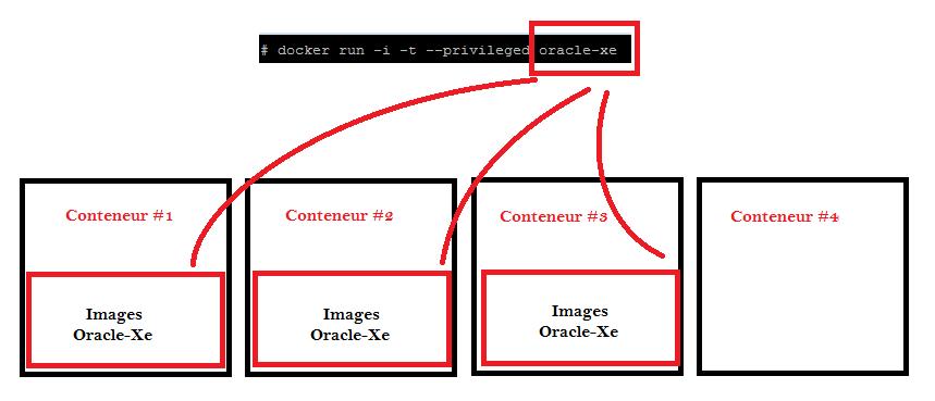 Docker] – Créer des images Dockers en toute simplicité et